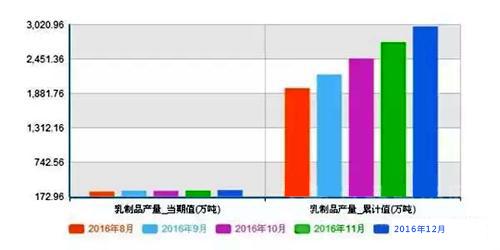 2016年国内乳制品产量数据统计