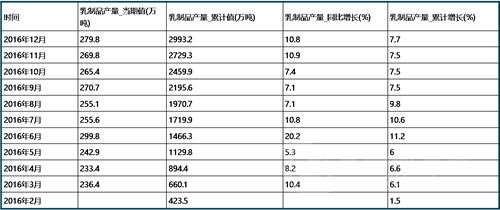 2016年国内betwaygh产量数据统计