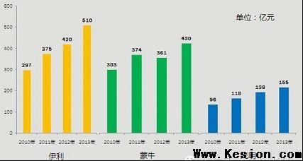 中国万博最新体育app2014年发展四大趋势