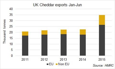 英国提高契达干酪出口量