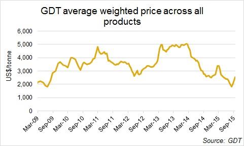 全球乳品贸易平台价格指数飙升16.5%