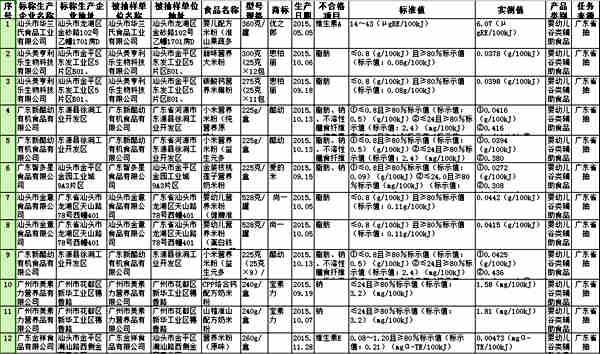 广东食药监局:智多星、美素力等婴幼儿食品不合格