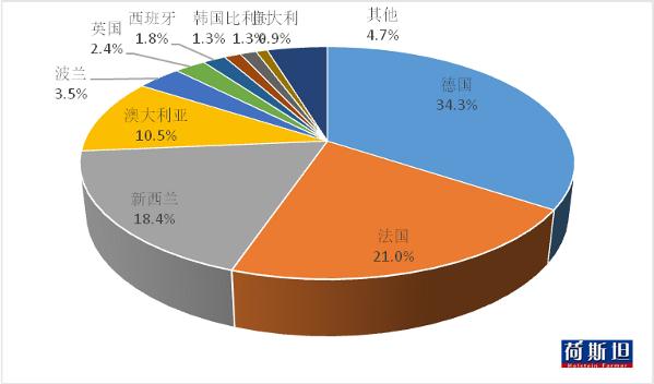 1-8月中国进口包装牛奶增量统计