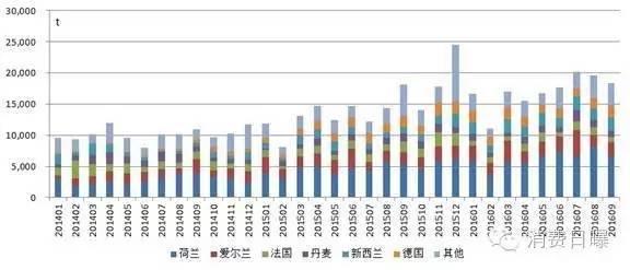 9月配方奶粉进口环比下跌6.7%