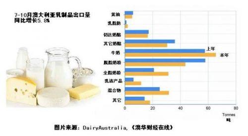 澳多类乳制品出口增长中国特定乳品需求暴增