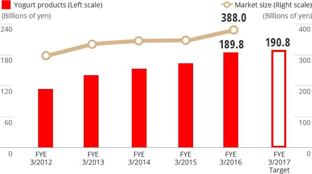 2016年日本国内酸奶市场分析数据