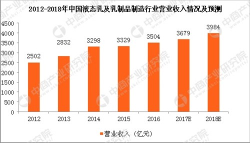 2018年中国液态乳产量预测