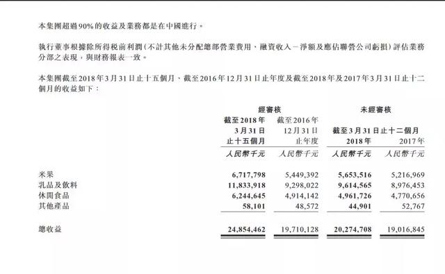 中国旺旺的业绩依旧萎靡,毛利率跌至43%