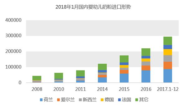 2018年1月国内婴幼儿奶粉进口形势