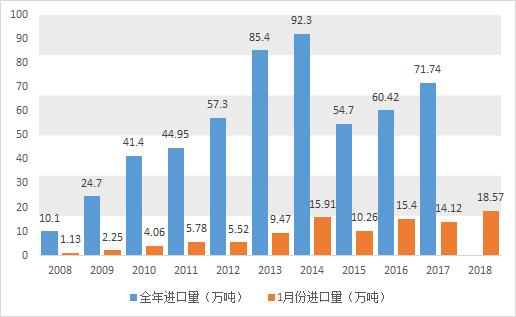 2018年原料奶粉进口形势