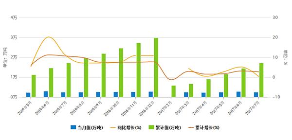 乳制品产量增速放缓7月产量同比增长0.3%